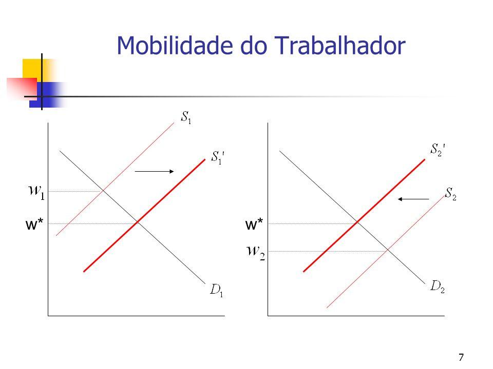 48 DIFERENCIAIS COMPENSATÓRIOS DE SALÁRIOS – A OFERTA DE TRABALHADORES EM EMPREGOS ARRISCADOS (vii) = w 1 * - w o – salário-reserva.
