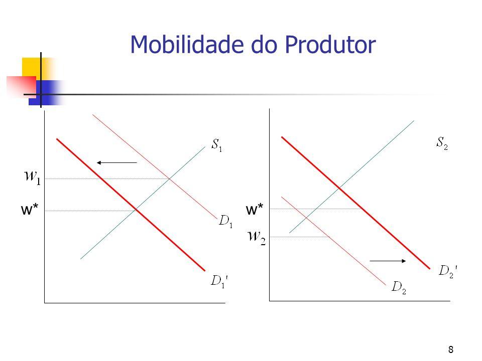 49 DIFERENCIAIS COMPENSATÓRIOS DE SALÁRIOS – A OFERTA DE TRABALAHDORES EM EMPREGOS ARRISCADOS (viii) O conjunto de oportunidades do trabalhador contém apenas duas alternativas: A1 (w o, 0) A2 (w 1, 1) w/ = [(w 1 - w 0 )/1-0] = w 1 - w o
