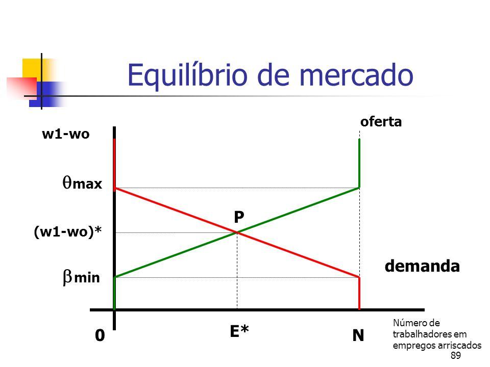 89 Equilíbrio de mercado 0 E* N Número de trabalhadores em empregos arriscados P oferta demanda w1-wo (w1-wo)* max min