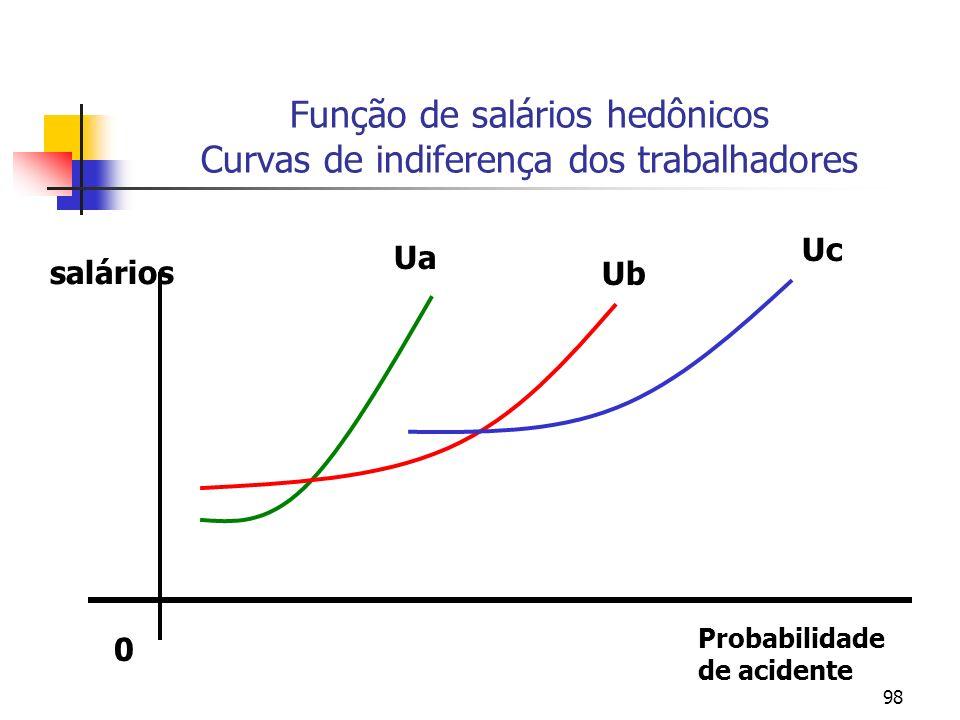 98 Função de salários hedônicos Curvas de indiferença dos trabalhadores salários 0 Probabilidade de acidente Ub Ua Uc