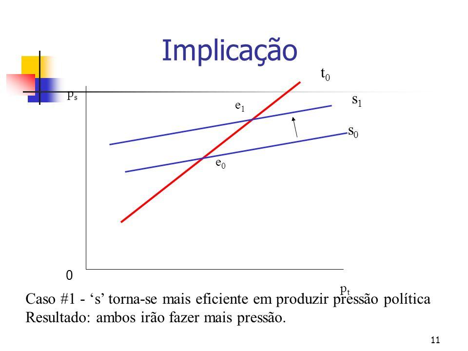 11 psps ptpt t0t0 s0s0 e0e0 e1e1 s1s1 Caso #1 - s torna-se mais eficiente em produzir pressão política Resultado: ambos irão fazer mais pressão.