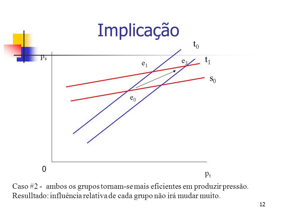 12 psps ptpt t0t0 s0s0 e0e0 t1t1 e1e1 e3e3 Caso #2 - ambos os grupos tornam-se mais eficientes em produzir pressão.