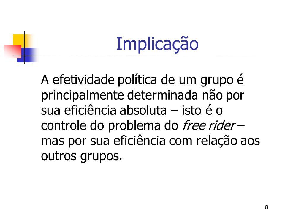 8 Implicação A efetividade política de um grupo é principalmente determinada não por sua eficiência absoluta – isto é o controle do problema do free rider – mas por sua eficiência com relação aos outros grupos.