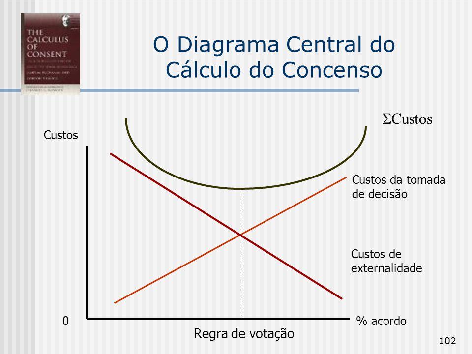 102 O Diagrama Central do Cálculo do Concenso Custos % acordo Custos Custos de externalidade Custos da tomada de decisão Regra de votação 0