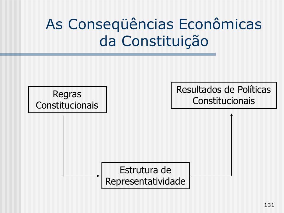 131 As Conseqüências Econômicas da Constituição Regras Constitucionais Estrutura de Representatividade Resultados de Políticas Constitucionais