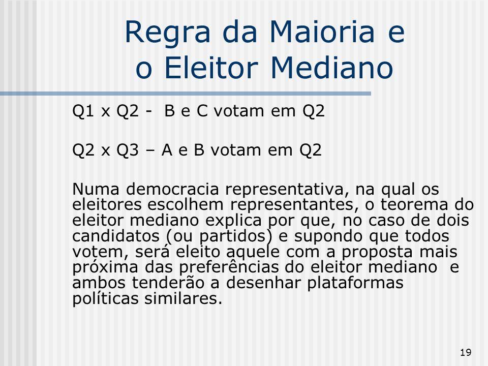 19 Regra da Maioria e o Eleitor Mediano Q1 x Q2 - B e C votam em Q2 Q2 x Q3 – A e B votam em Q2 Numa democracia representativa, na qual os eleitores e