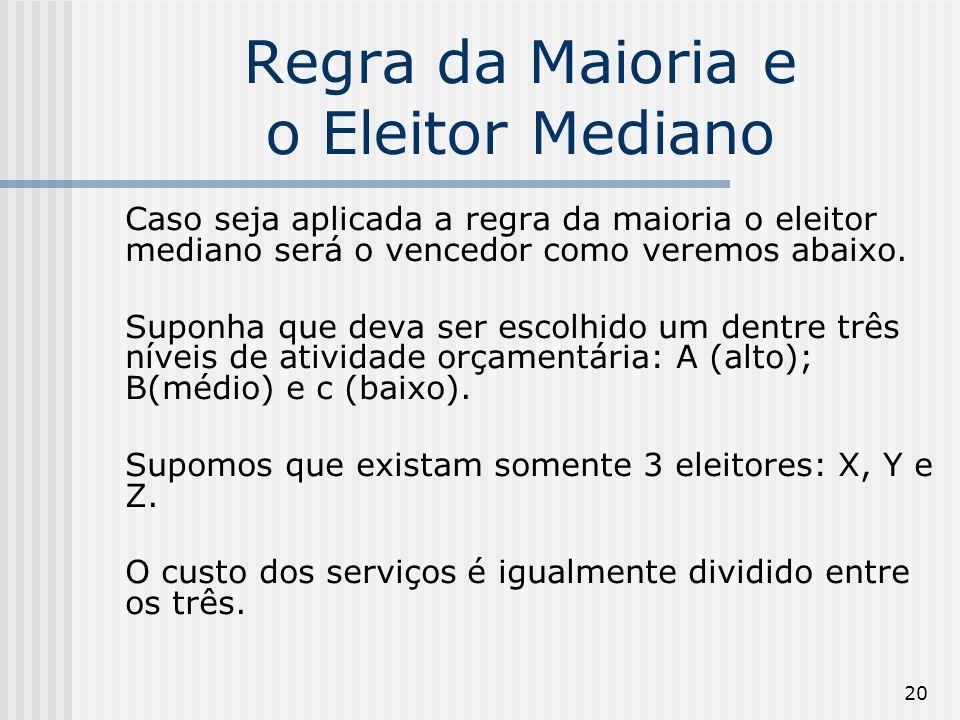 20 Regra da Maioria e o Eleitor Mediano Caso seja aplicada a regra da maioria o eleitor mediano será o vencedor como veremos abaixo. Suponha que deva