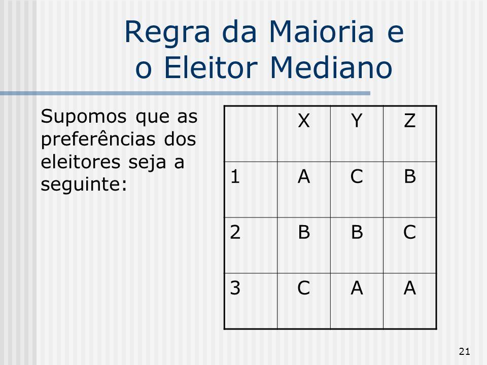 21 Regra da Maioria e o Eleitor Mediano Supomos que as preferências dos eleitores seja a seguinte: XYZ 1ACB 2BBC 3CAA