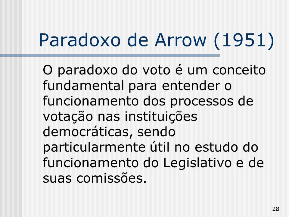 28 Paradoxo de Arrow (1951) O paradoxo do voto é um conceito fundamental para entender o funcionamento dos processos de votação nas instituições democ