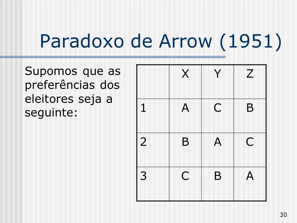 30 Paradoxo de Arrow (1951) Supomos que as preferências dos eleitores seja a seguinte: XYZ 1ACB 2BAC 3CBA