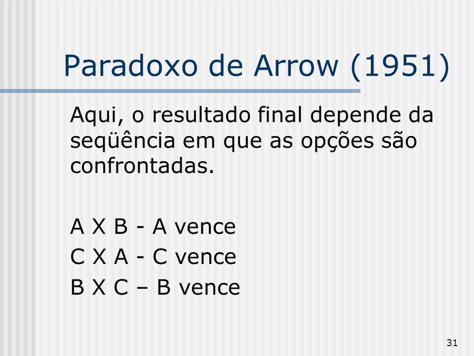 31 Paradoxo de Arrow (1951) Aqui, o resultado final depende da seqüência em que as opções são confrontadas. A X B - A vence C X A - C vence B X C – B