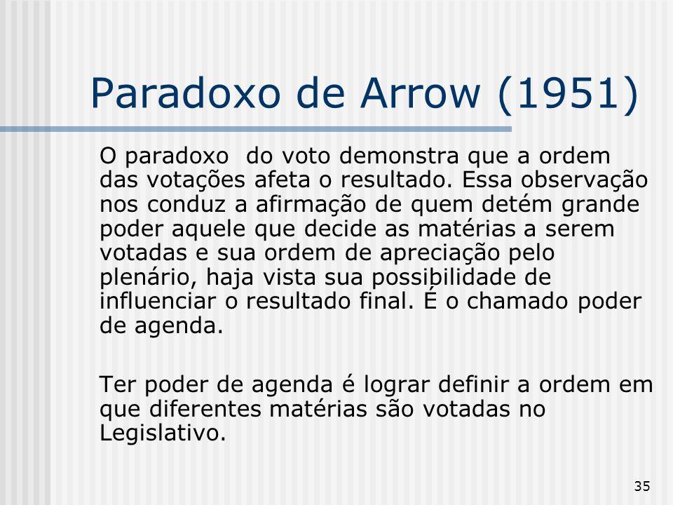 35 Paradoxo de Arrow (1951) O paradoxo do voto demonstra que a ordem das votações afeta o resultado. Essa observação nos conduz a afirmação de quem de