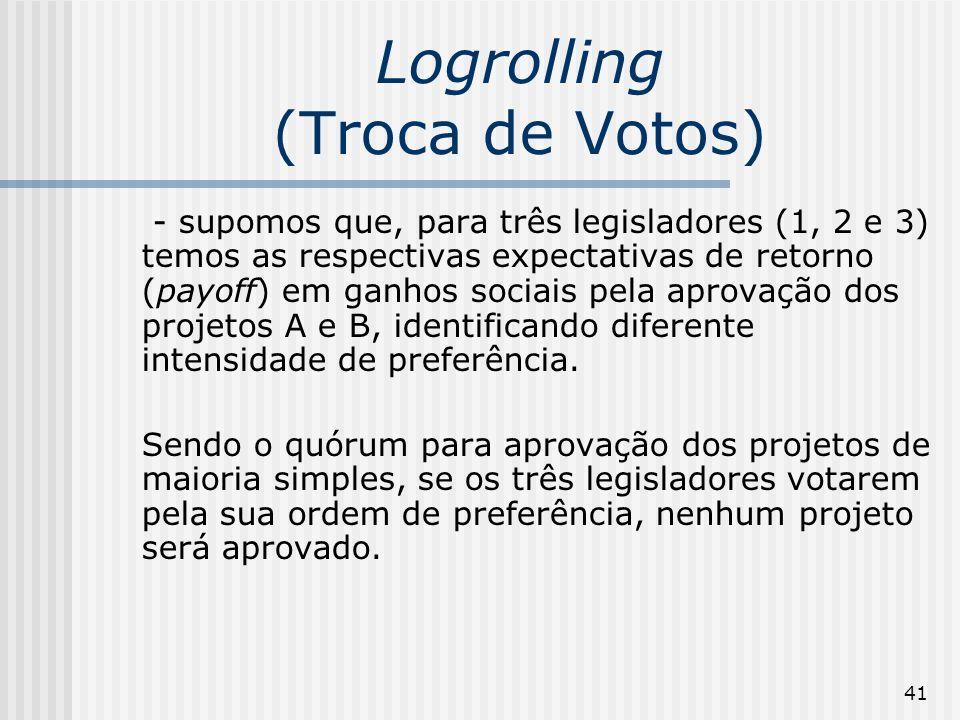 41 Logrolling (Troca de Votos) - supomos que, para três legisladores (1, 2 e 3) temos as respectivas expectativas de retorno (payoff) em ganhos sociai