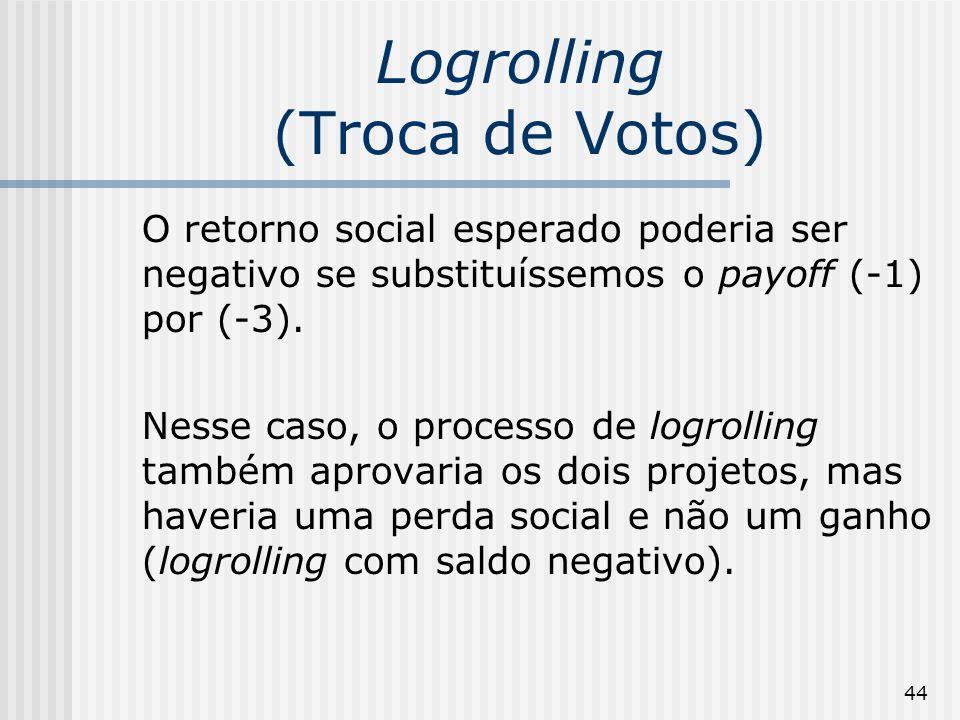 44 Logrolling (Troca de Votos) O retorno social esperado poderia ser negativo se substituíssemos o payoff (-1) por (-3). Nesse caso, o processo de log