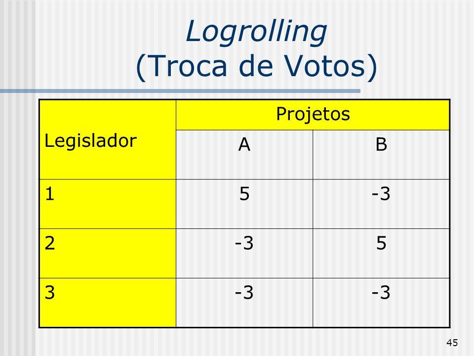 45 Logrolling (Troca de Votos) Legislador Projetos AB 15-3 2 5 3