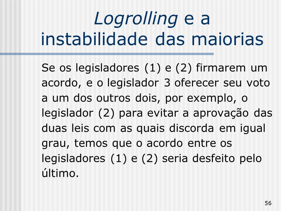 56 Logrolling e a instabilidade das maiorias Se os legisladores (1) e (2) firmarem um acordo, e o legislador 3 oferecer seu voto a um dos outros dois,
