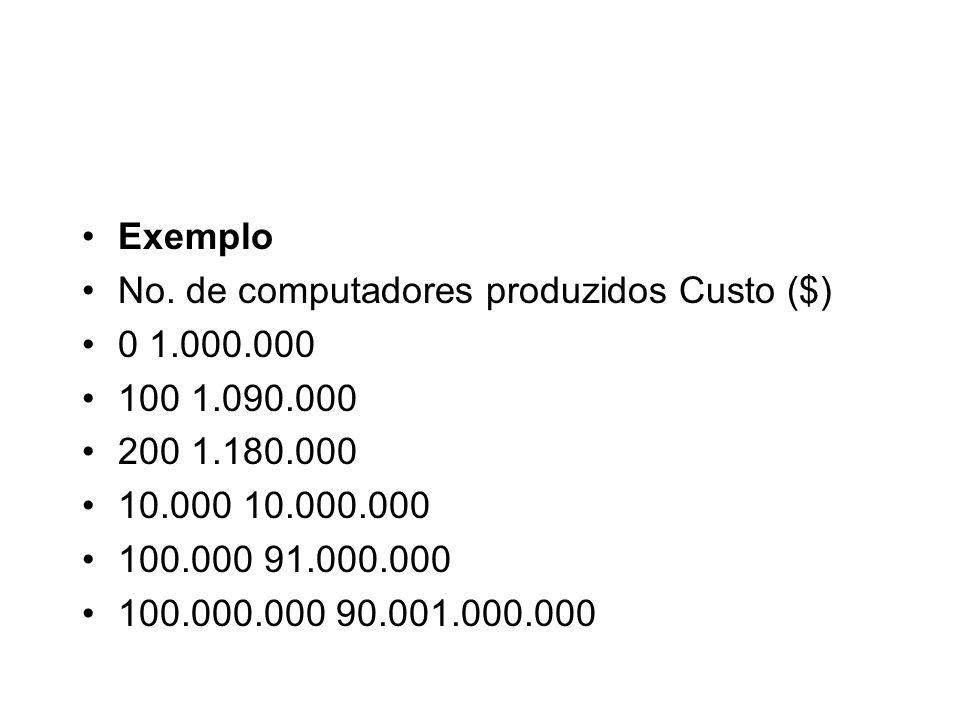 Exemplo No. de computadores produzidos Custo ($) 0 1.000.000 100 1.090.000 200 1.180.000 10.000 10.000.000 100.000 91.000.000 100.000.000 90.001.000.0