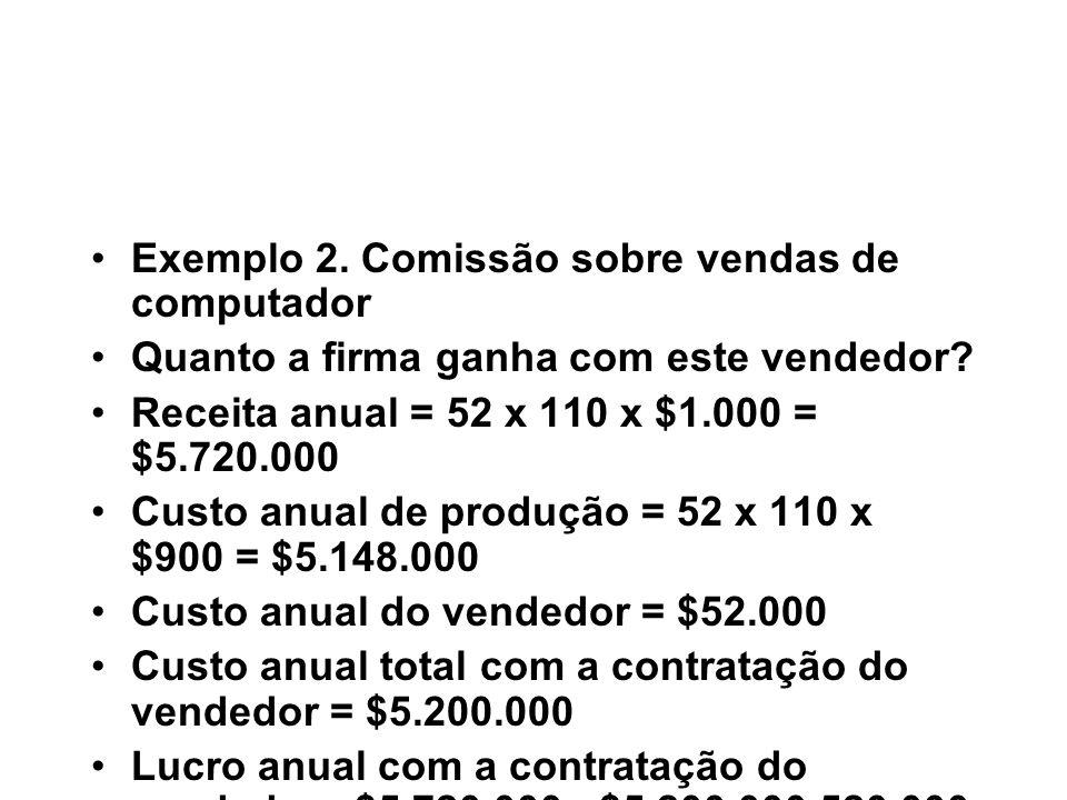 Exemplo 2. Comissão sobre vendas de computador Quanto a firma ganha com este vendedor? Receita anual = 52 x 110 x $1.000 = $5.720.000 Custo anual de p