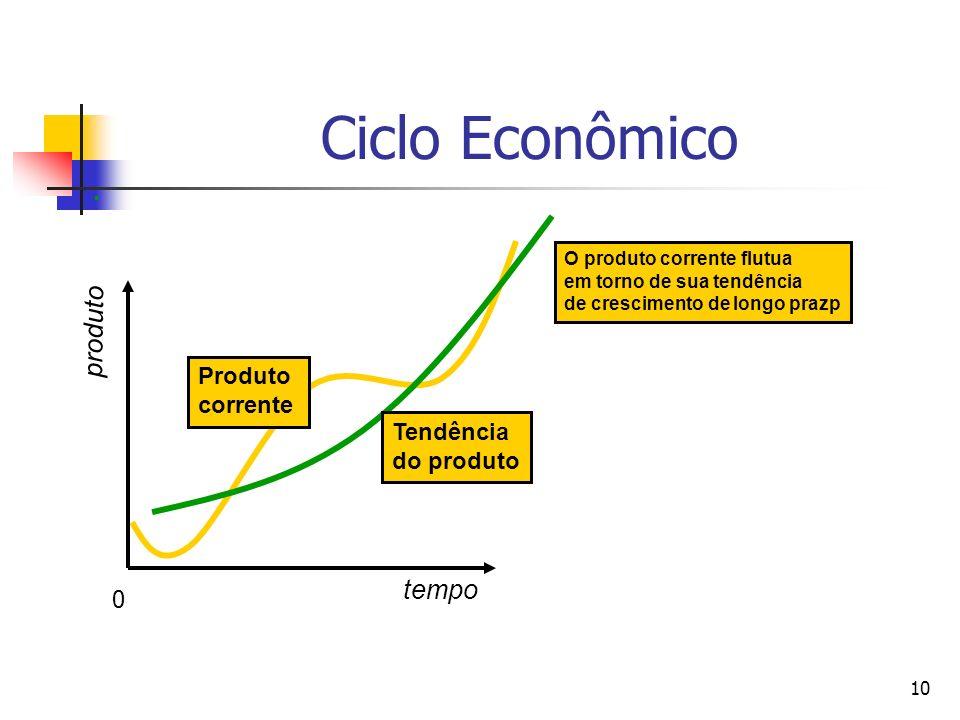 10 Produto corrente O produto corrente flutua em torno de sua tendência de crescimento de longo prazp Ciclo Econômico tempo produto Tendência do produ