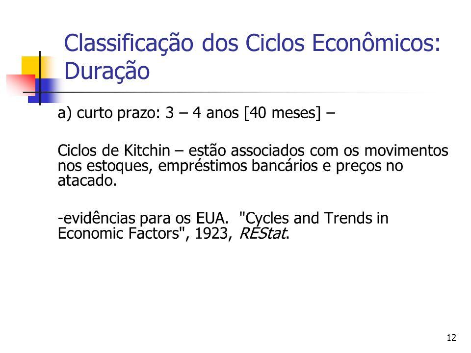 12 Classificação dos Ciclos Econômicos: Duração a) curto prazo: 3 – 4 anos [40 meses] – Ciclos de Kitchin – estão associados com os movimentos nos est