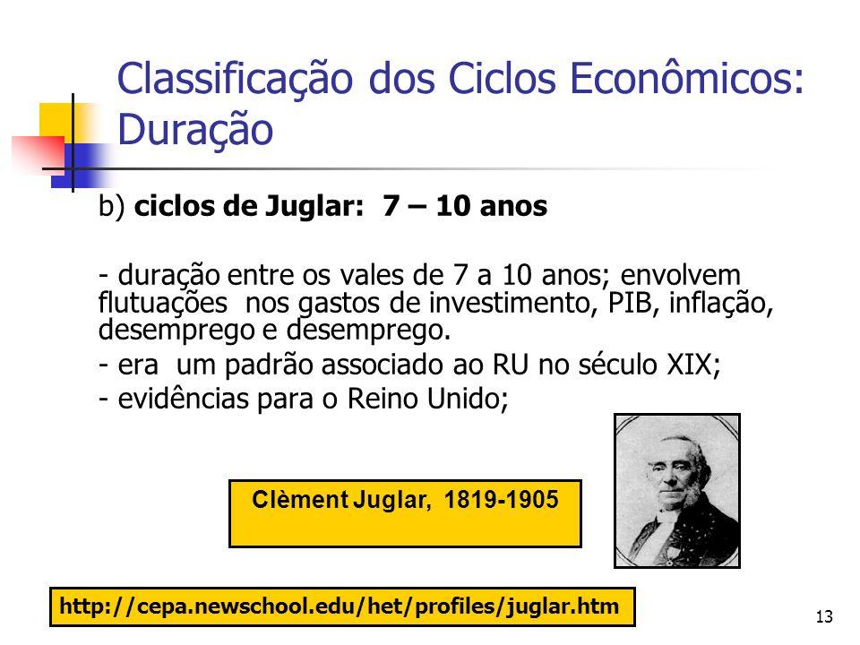 13 Classificação dos Ciclos Econômicos: Duração b) ciclos de Juglar: 7 – 10 anos - duração entre os vales de 7 a 10 anos; envolvem flutuações nos gast