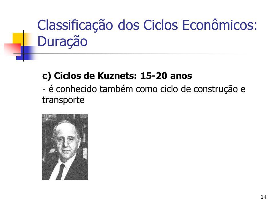 14 Classificação dos Ciclos Econômicos: Duração c) Ciclos de Kuznets: 15-20 anos - é conhecido também como ciclo de construção e transporte