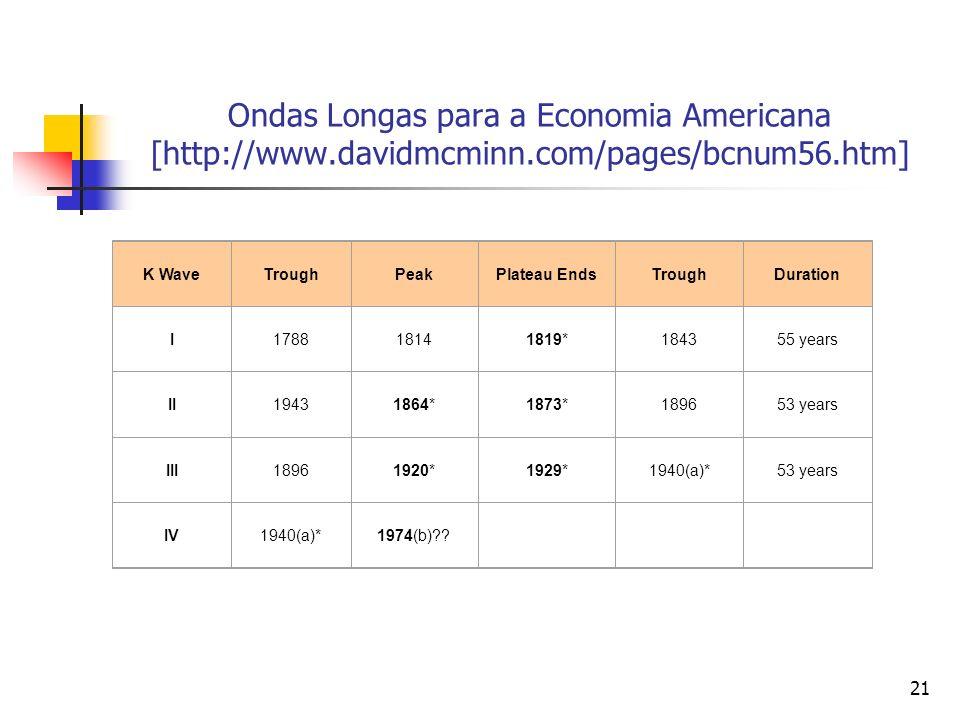 21 Ondas Longas para a Economia Americana [http://www.davidmcminn.com/pages/bcnum56.htm] K WaveTroughPeakPlateau EndsTroughDuration I178818141819*1843