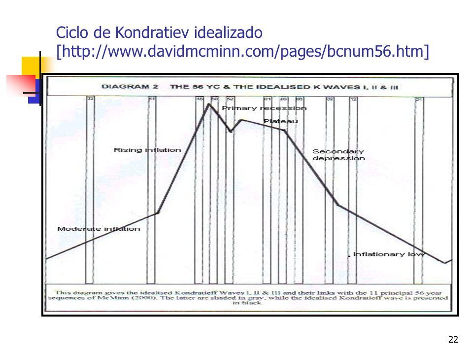 22 Ciclo de Kondratiev idealizado [http://www.davidmcminn.com/pages/bcnum56.htm]