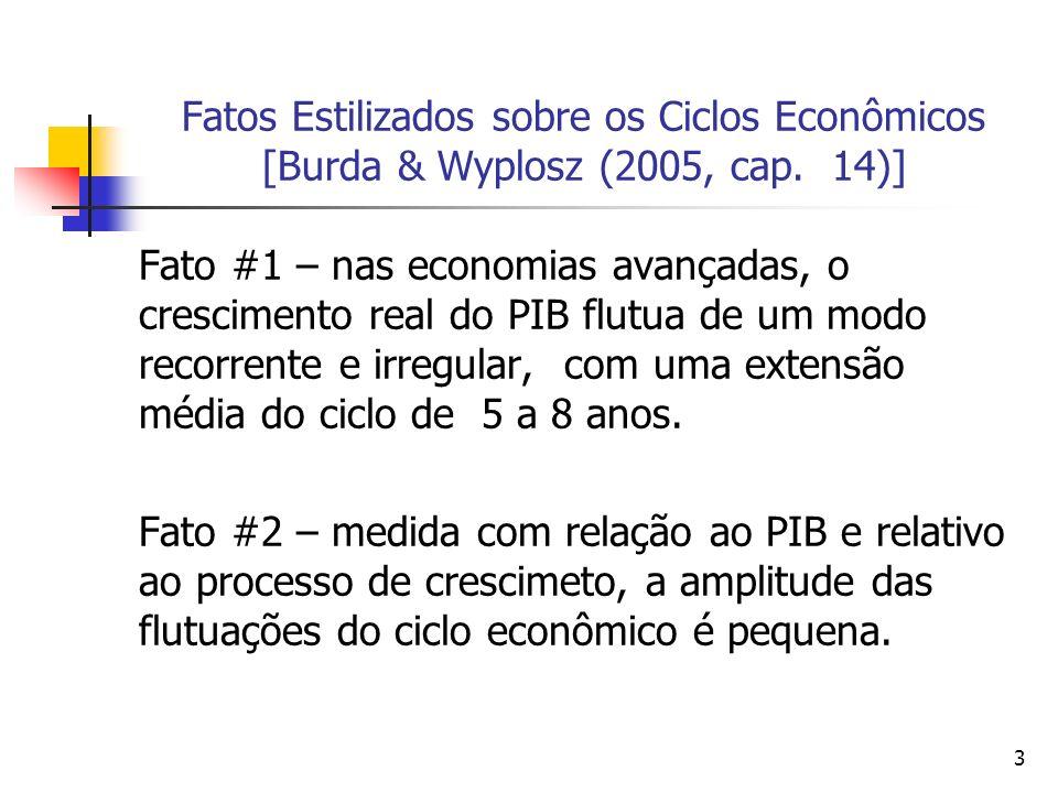3 Fatos Estilizados sobre os Ciclos Econômicos [Burda & Wyplosz (2005, cap. 14)] Fato #1 – nas economias avançadas, o crescimento real do PIB flutua d