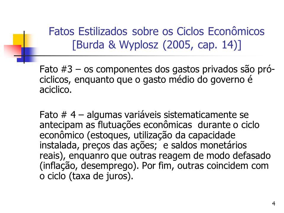 4 Fatos Estilizados sobre os Ciclos Econômicos [Burda & Wyplosz (2005, cap. 14)] Fato #3 – os componentes dos gastos privados são pró- ciclicos, enqua