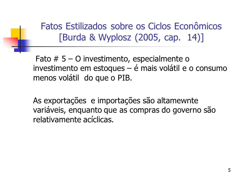 5 Fatos Estilizados sobre os Ciclos Econômicos [Burda & Wyplosz (2005, cap. 14)] Fato # 5 – O investimento, especialmente o investimento em estoques –