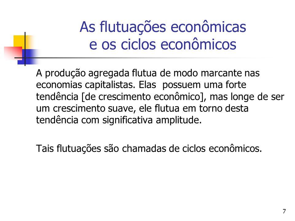 8 As Fases de um Ciclo Econômico SchumpeterSchumpeter (1939) definiu quatro fases para um ciclo econômico: (i) boom; (ii) recessão; (iii) depressão; (iv) recuperação.