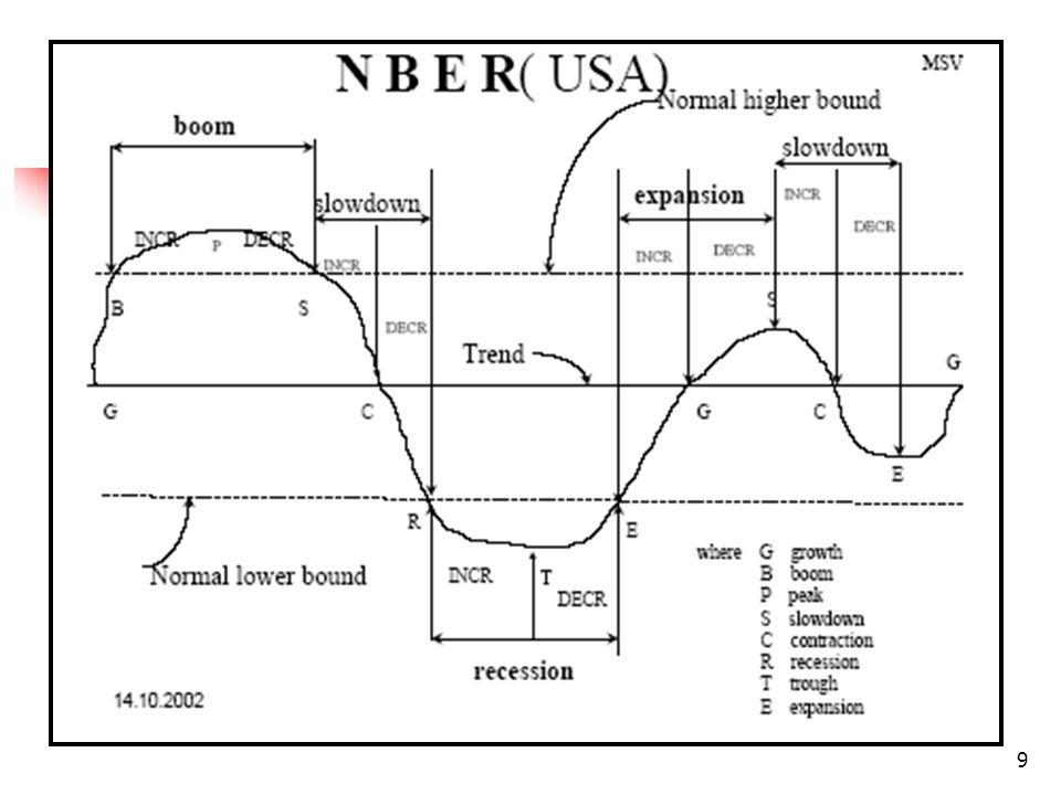 30 Teorias Pré-Keynesianas do Ciclo Econômico (ii) Teorias não monetárias: explicavam a existência do ciclo econômico como uma decorrência do desajustamento entre o estoque de capital e o volume de demanda de consumo.