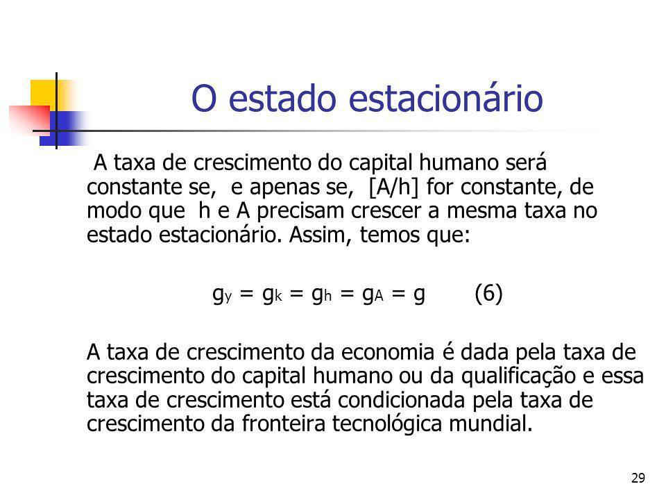 29 O estado estacionário A taxa de crescimento do capital humano será constante se, e apenas se, [A/h] for constante, de modo que h e A precisam cresc