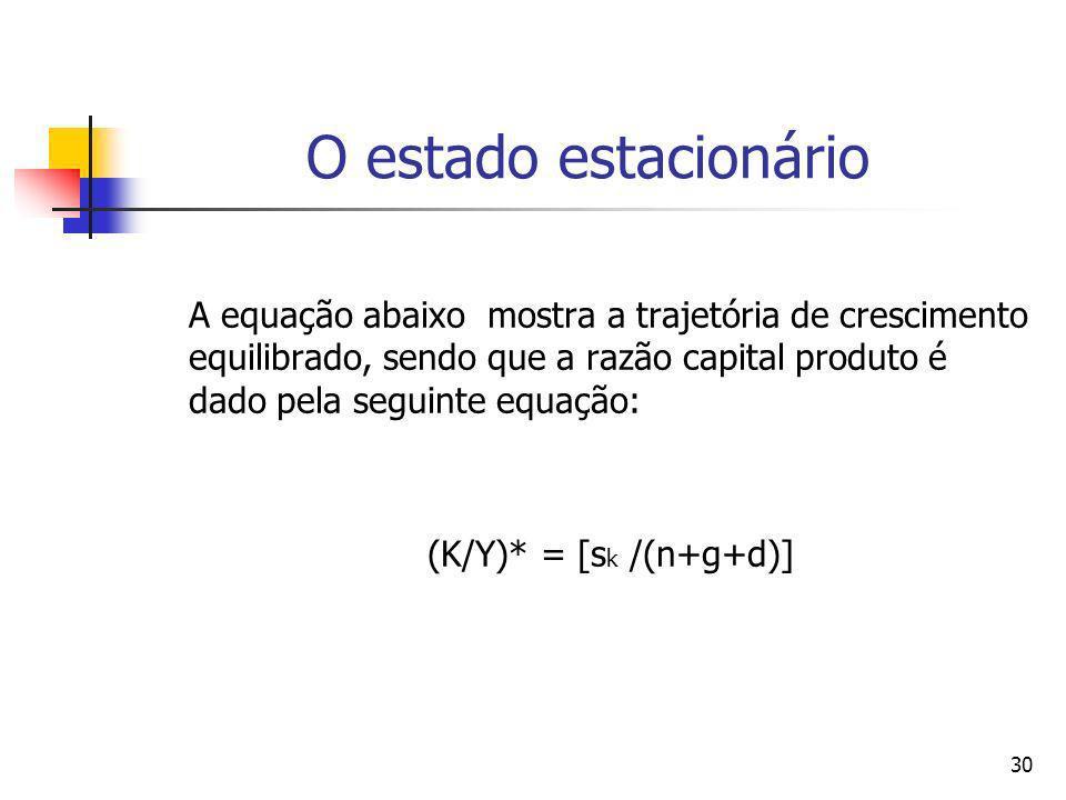 30 O estado estacionário A equação abaixo mostra a trajetória de crescimento equilibrado, sendo que a razão capital produto é dado pela seguinte equaç
