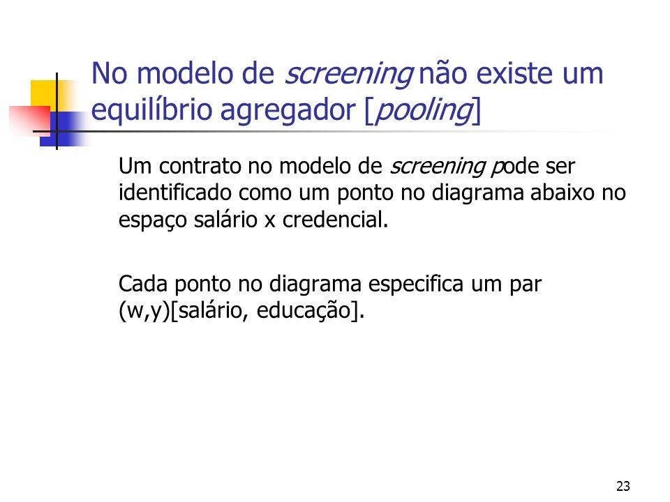 23 No modelo de screening não existe um equilíbrio agregador [pooling] Um contrato no modelo de screening pode ser identificado como um ponto no diagr
