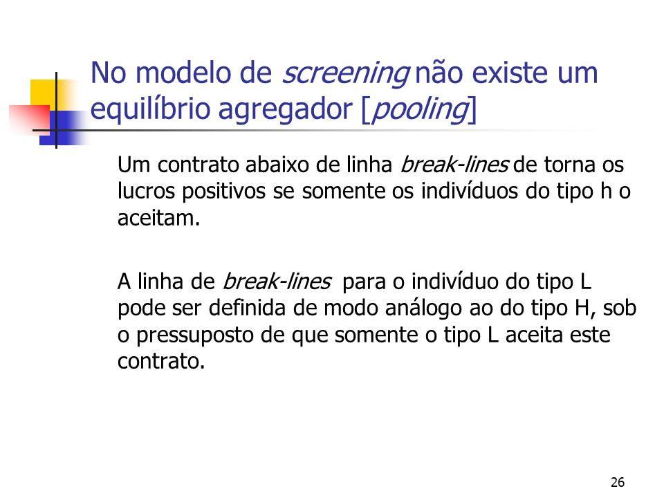 26 No modelo de screening não existe um equilíbrio agregador [pooling] Um contrato abaixo de linha break-lines de torna os lucros positivos se somente