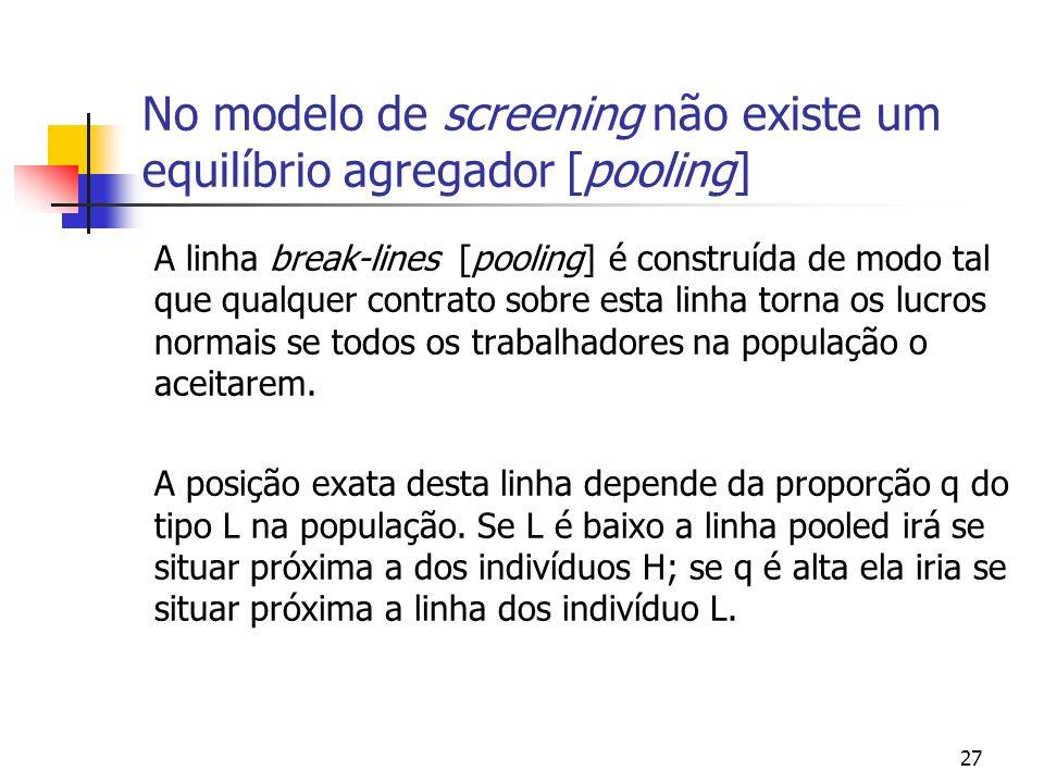 27 No modelo de screening não existe um equilíbrio agregador [pooling] A linha break-lines [pooling] é construída de modo tal que qualquer contrato so