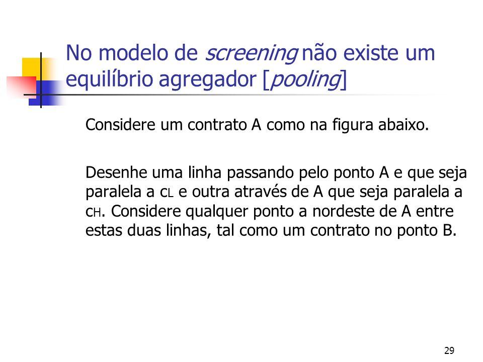 29 No modelo de screening não existe um equilíbrio agregador [pooling] Considere um contrato A como na figura abaixo. Desenhe uma linha passando pelo