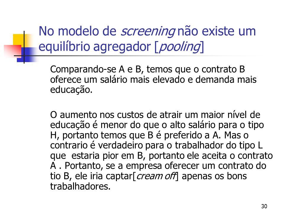 30 No modelo de screening não existe um equilíbrio agregador [pooling] Comparando-se A e B, temos que o contrato B oferece um salário mais elevado e d