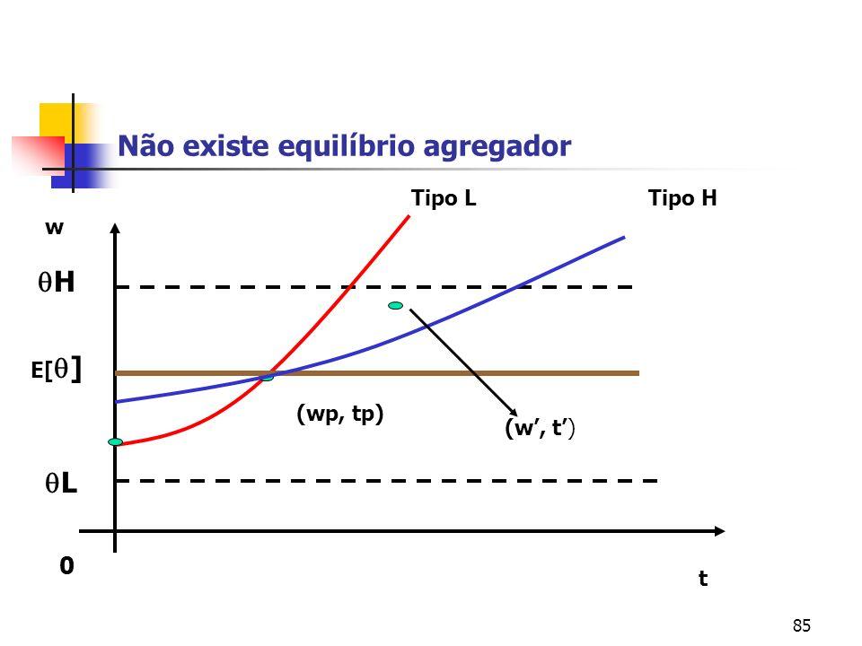 85 Não existe equilíbrio agregador 0 t w L H Tipo LTipo H (w, t) (wp, tp) E[ ]
