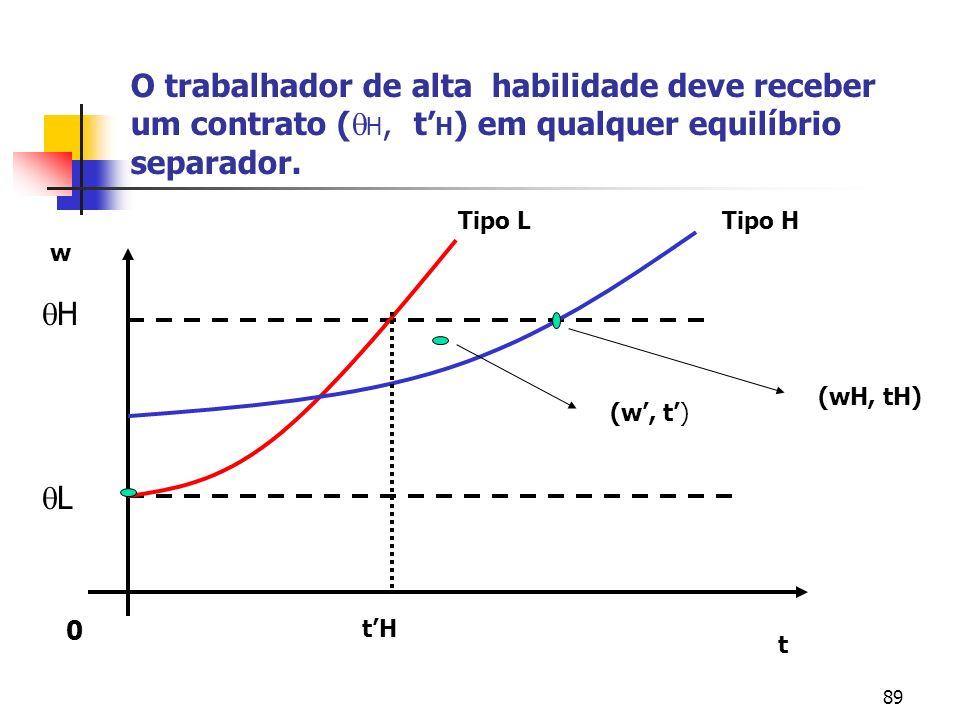 89 O trabalhador de alta habilidade deve receber um contrato ( H, t H ) em qualquer equilíbrio separador. 0 t w L H Tipo LTipo H (w, t) (wH, tH) tH