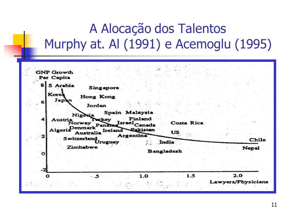 11 A Alocação dos Talentos Murphy at. Al (1991) e Acemoglu (1995)