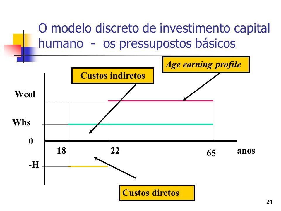 24 O modelo discreto de investimento capital humano - os pressupostos básicos 0 Wcol Whs anos 65 2218 -H Custos diretos Custos indiretos Age earning profile