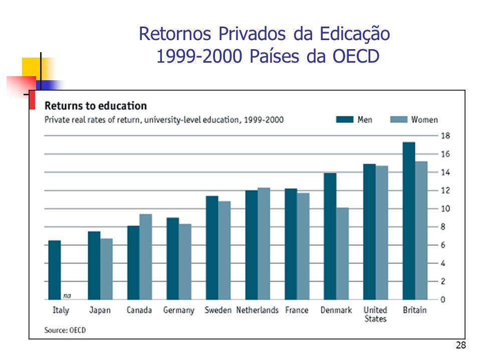 28 Retornos Privados da Edicação 1999-2000 Países da OECD