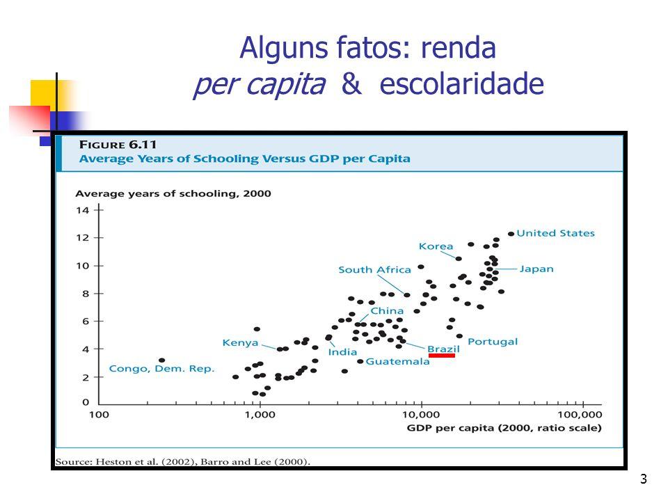 3 Alguns fatos: renda per capita & escolaridade