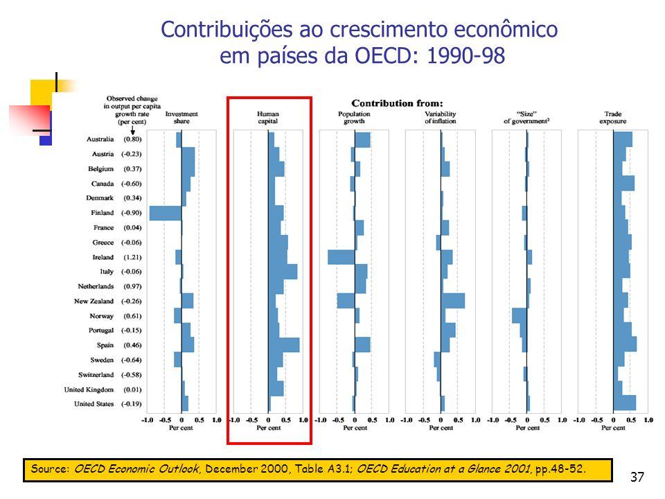 37 Contribuições ao crescimento econômico em países da OECD: 1990-98 Source: OECD Economic Outlook, December 2000, Table A3.1; OECD Education at a Glance 2001, pp.48-52.