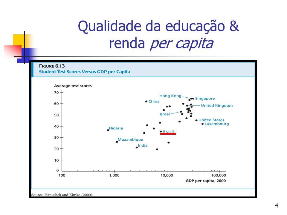 4 Qualidade da educação & renda per capita