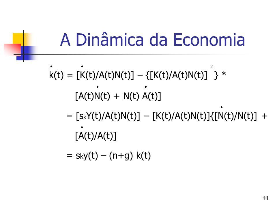 44 A Dinâmica da Economia 2 k(t) = [K(t)/A(t)N(t)] – {[K(t)/A(t)N(t)] } * [A(t)N(t) + N(t) A(t)] = [s k Y(t)/A(t)N(t)] – [K(t)/A(t)N(t)]{[N(t)/N(t)] + [A(t)/A(t)] = s k y(t) – (n+g) k(t)