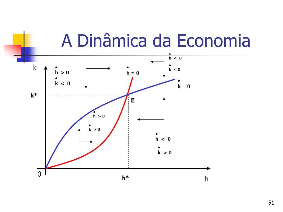 51 A Dinâmica da Economia 0 k h h > 0 h = 0 k = 0 k < 0 k > 0 h < 0 h > 0 k > 0 h < 0 k < 0 E h* k*